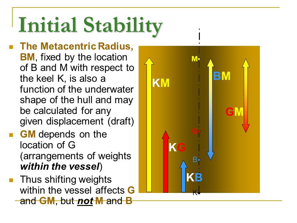 Initial Stability BM KM GM KG KB