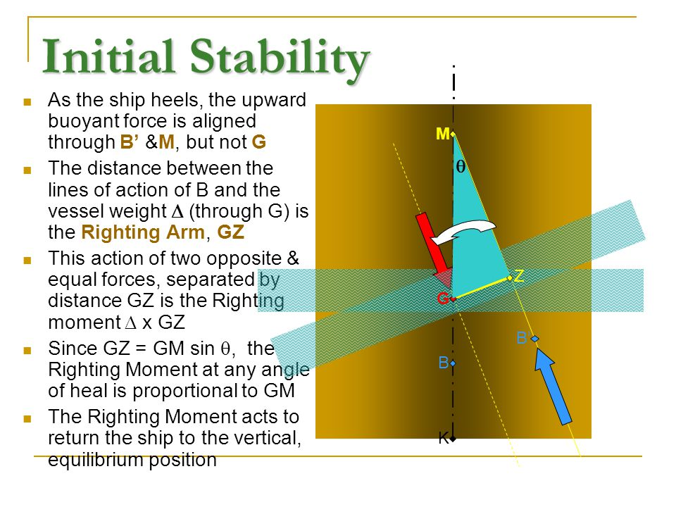 Initial Stability As the ship heels, the upward buoyant force is aligned through B' &M, but not G.