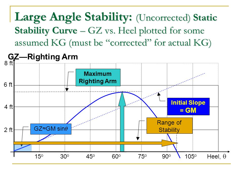 Large Angle Stability: (Uncorrected) Static Stability Curve – GZ vs