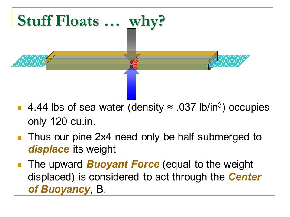 Stuff Floats … why G. B. 4.44 lbs of sea water (density ≈ .037 lb/in3) occupies only 120 cu.in.