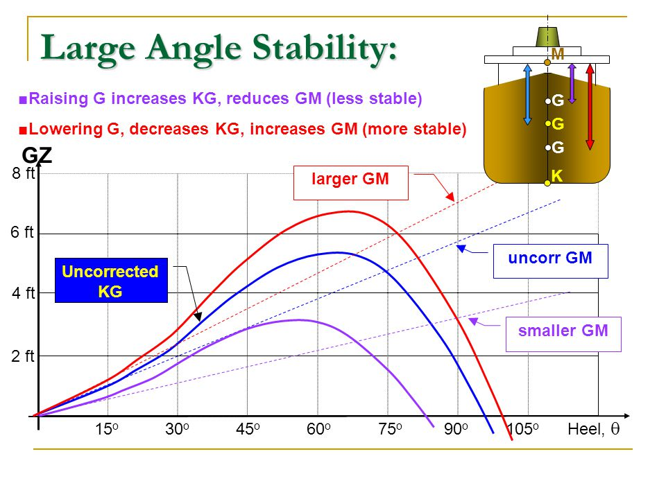Large Angle Stability: