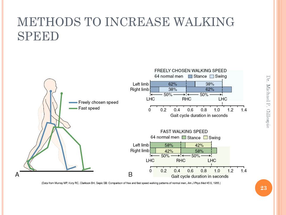 METHODS TO INCREASE WALKING SPEED