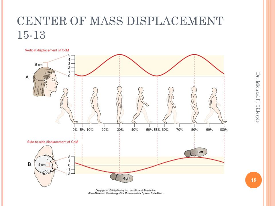 CENTER OF MASS DISPLACEMENT 15-13