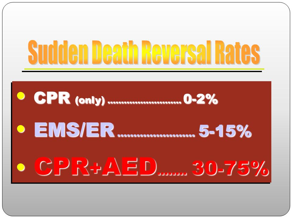 Sudden Death Reversal Rates