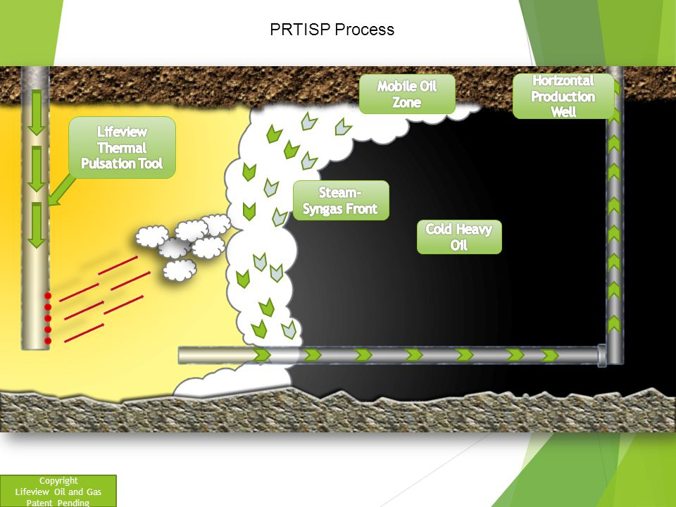 PRTISP Process Horizontal Production Well Mobile Oil Zone