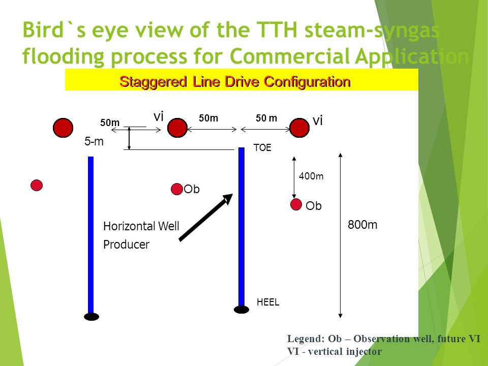 Bird`s eye view of the TTH steam-syngas flooding process for Commercial Application