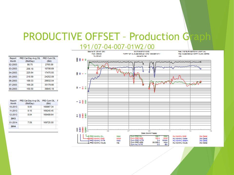 PRODUCTIVE OFFSET – Production Graph 191/07-04-007-01W2/00