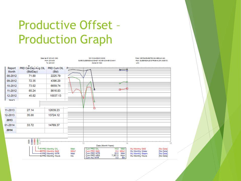 Productive Offset – Production Graph