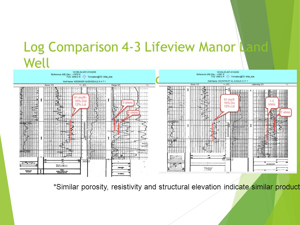 Log Comparison 4-3 Lifeview Manor Land Well to Productive 256bbl/day Horizontal Offset 6-4