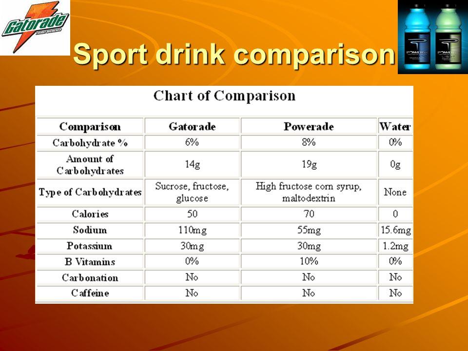 Sport drink comparison