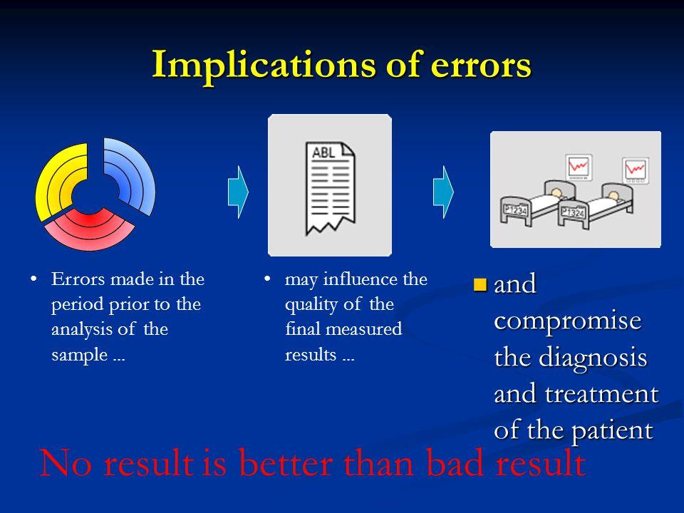 Implications of errors