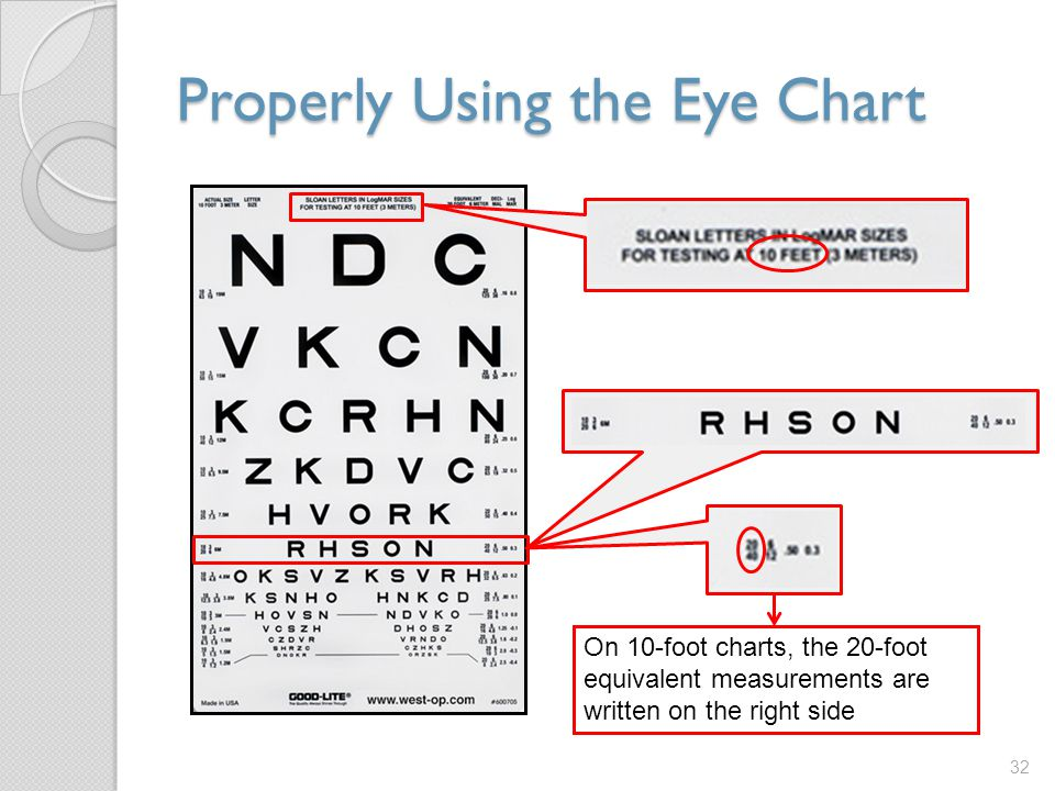 Properly Using the Eye Chart