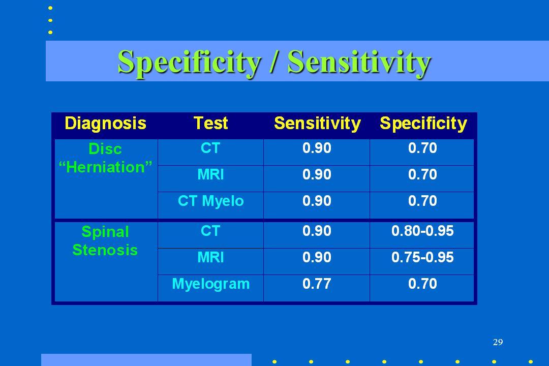 Specificity / Sensitivity