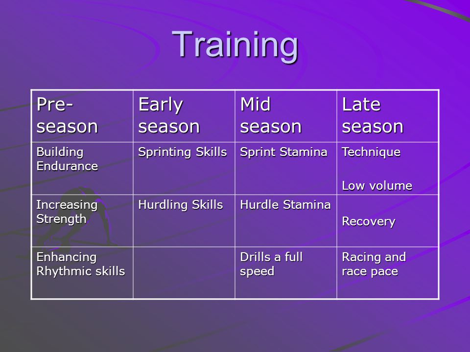 Training Pre-season Early season Mid season Late season