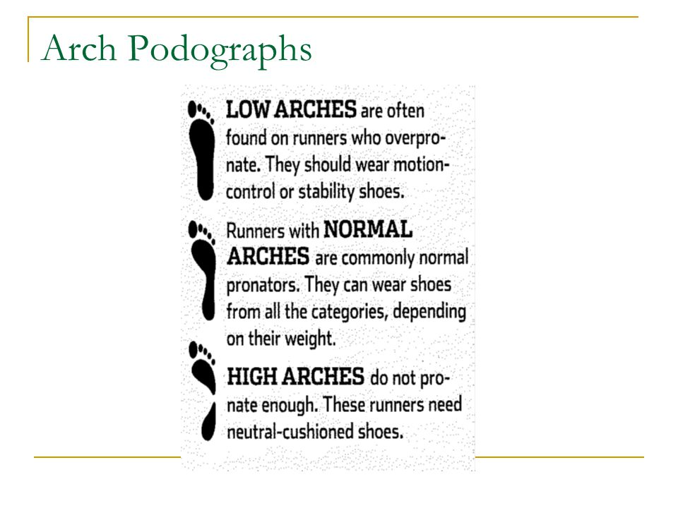 Arch Podographs