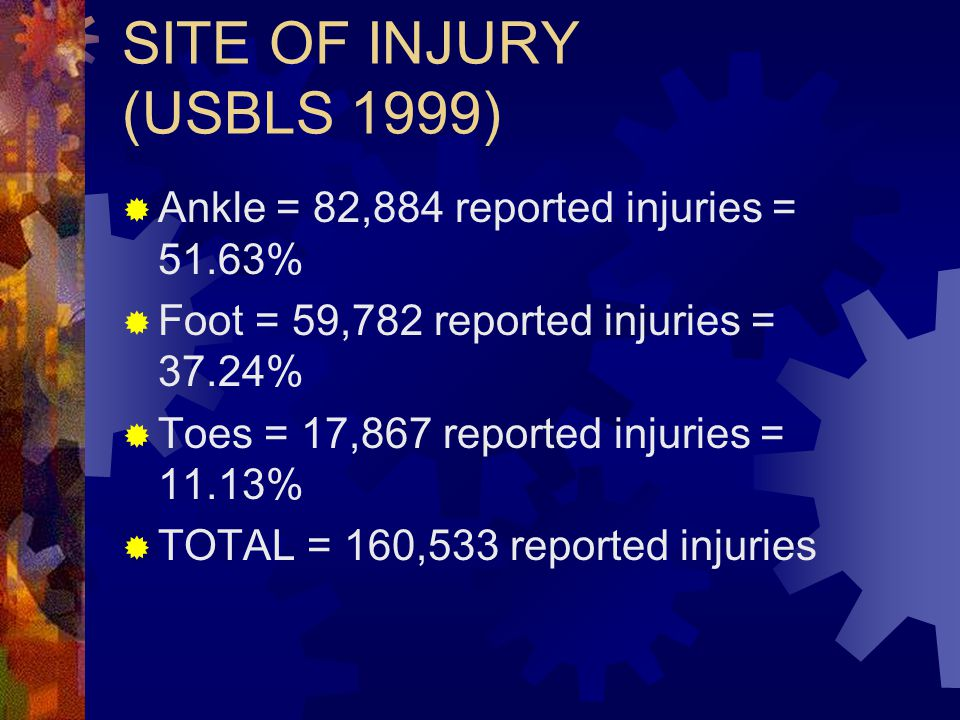 SITE OF INJURY (USBLS 1999) Ankle = 82,884 reported injuries = 51.63%