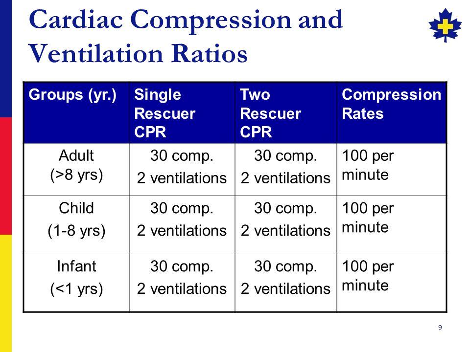 Cardiac Compression and Ventilation Ratios
