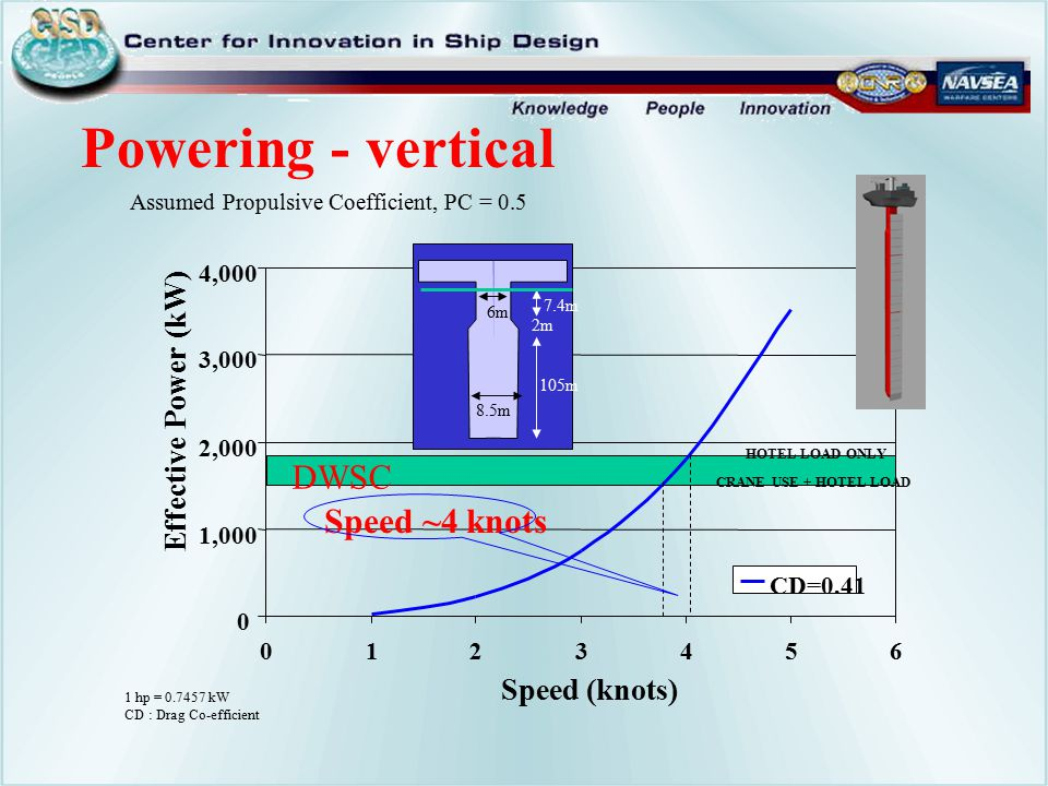Powering - vertical DWSC Speed ~4 knots Effective Power (kW)
