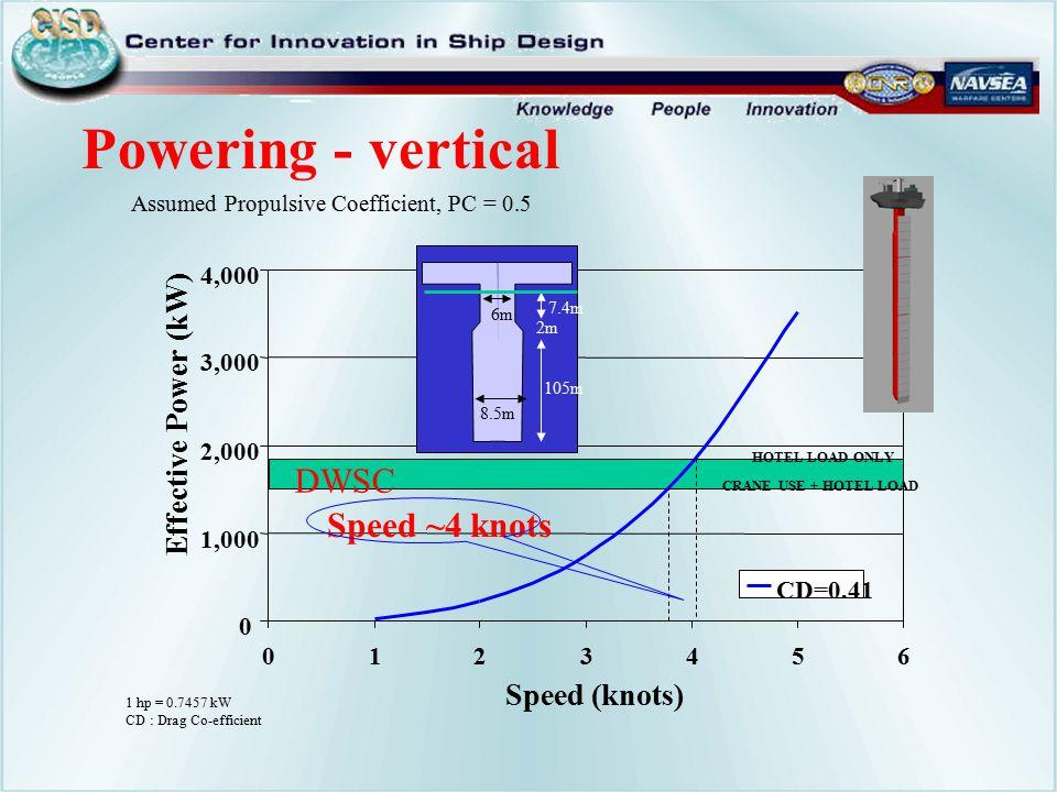 Powering - vertical DWSC Speed ~4 knots Effective Power (kW)