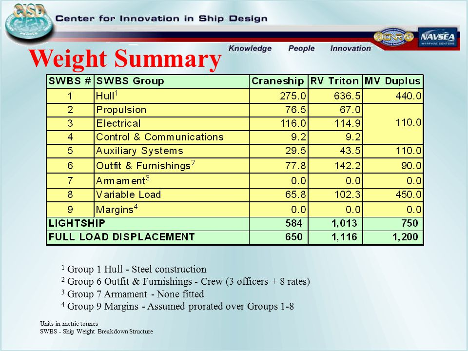 Weight Summary 1 Group 1 Hull - Steel construction