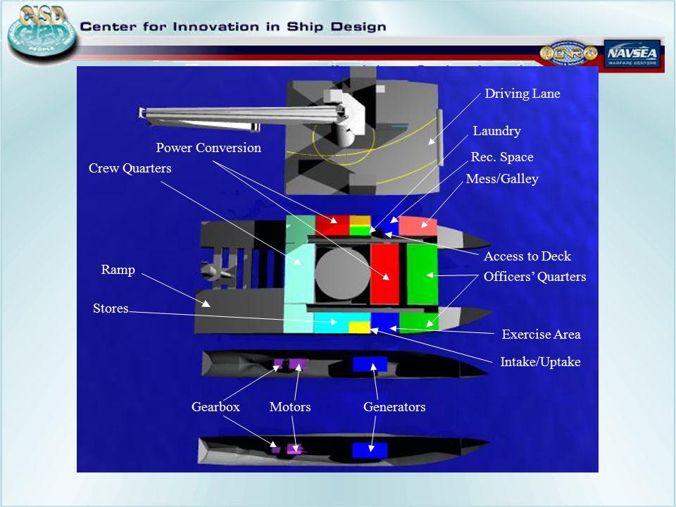Crew Quarters Power Conversion Intake/Uptake Laundry Rec. Room
