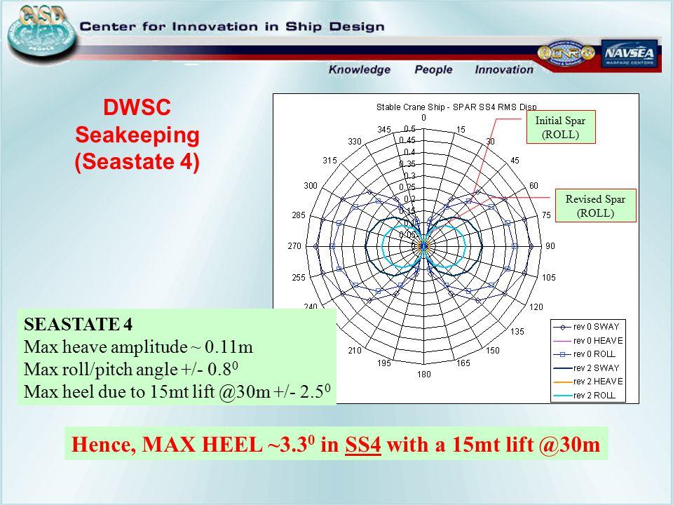 DWSC Seakeeping (Seastate 4)
