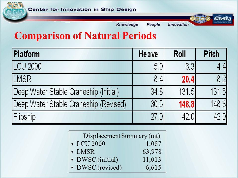 Comparison of Natural Periods