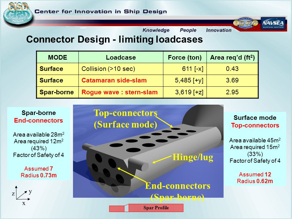 Connector Design - limiting loadcases