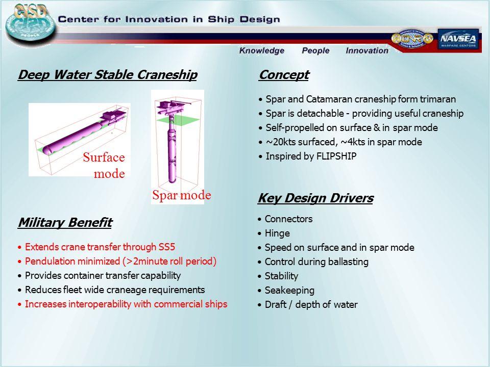 Surface mode Spar mode Deep Water Stable Craneship Concept