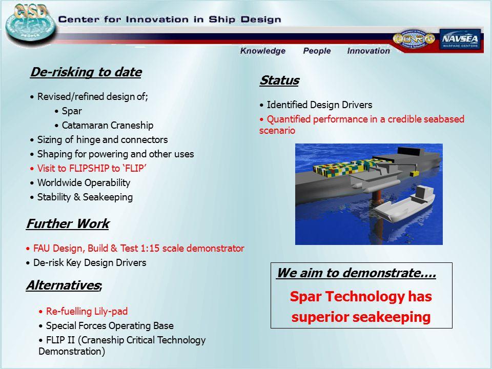 Spar Technology has superior seakeeping