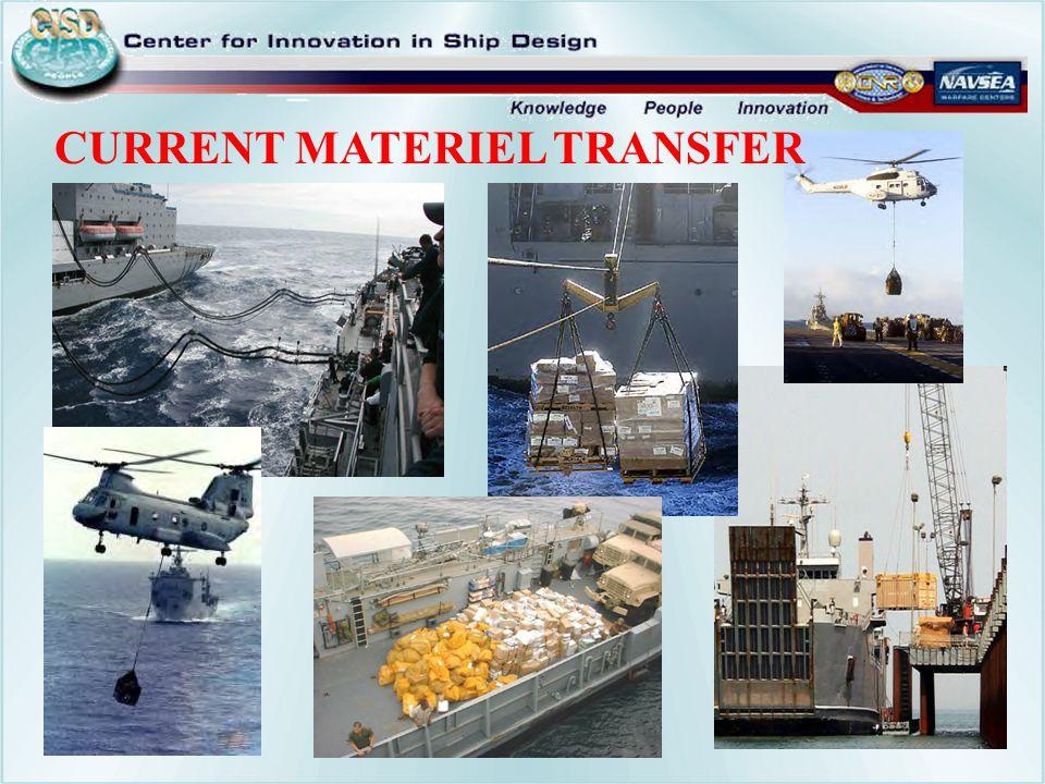 CURRENT MATERIEL TRANSFER