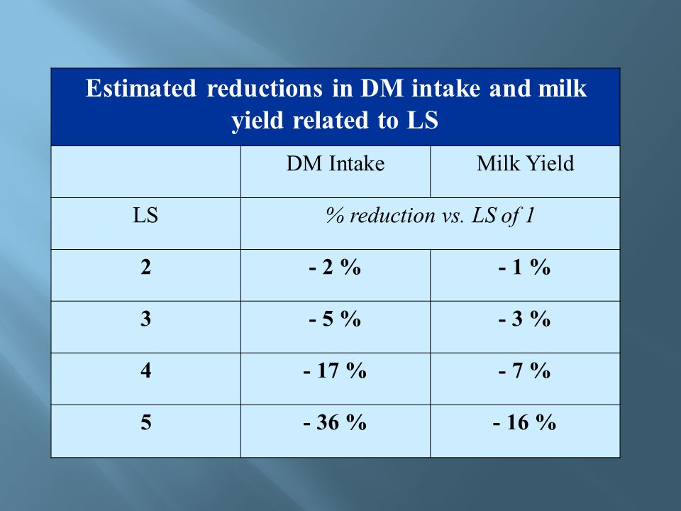 Estimated reductions in DM intake and milk yield related to LS