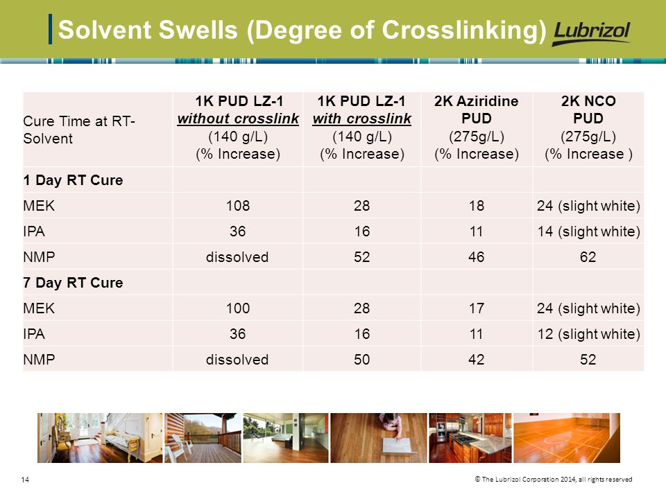 Solvent Swells (Degree of Crosslinking)