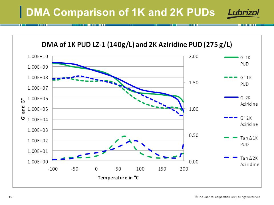 DMA Comparison of 1K and 2K PUDs