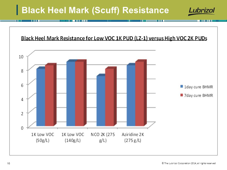 Black Heel Mark (Scuff) Resistance