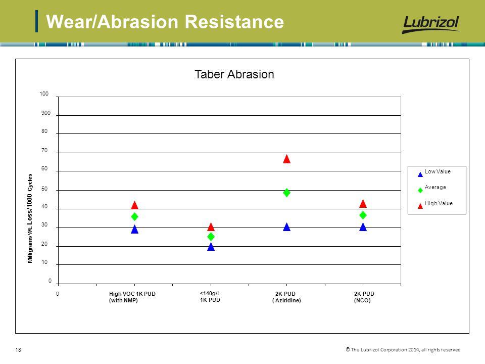 Wear/Abrasion Resistance