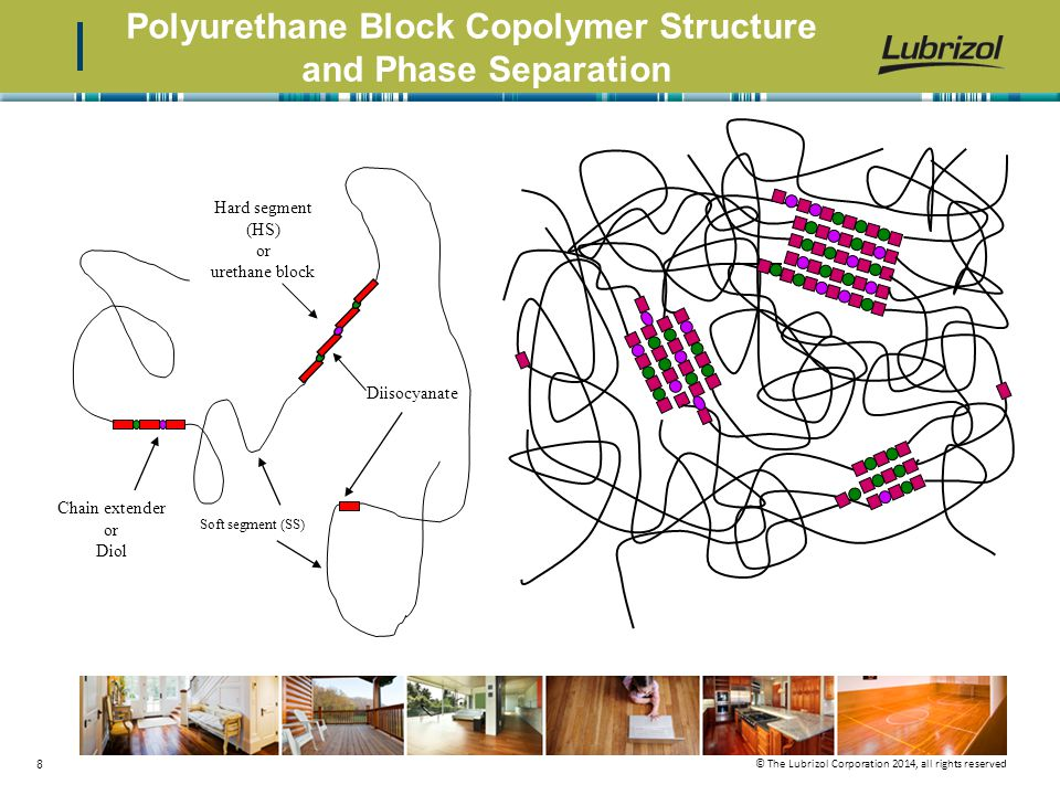 Polyurethane Block Copolymer Structure and Phase Separation