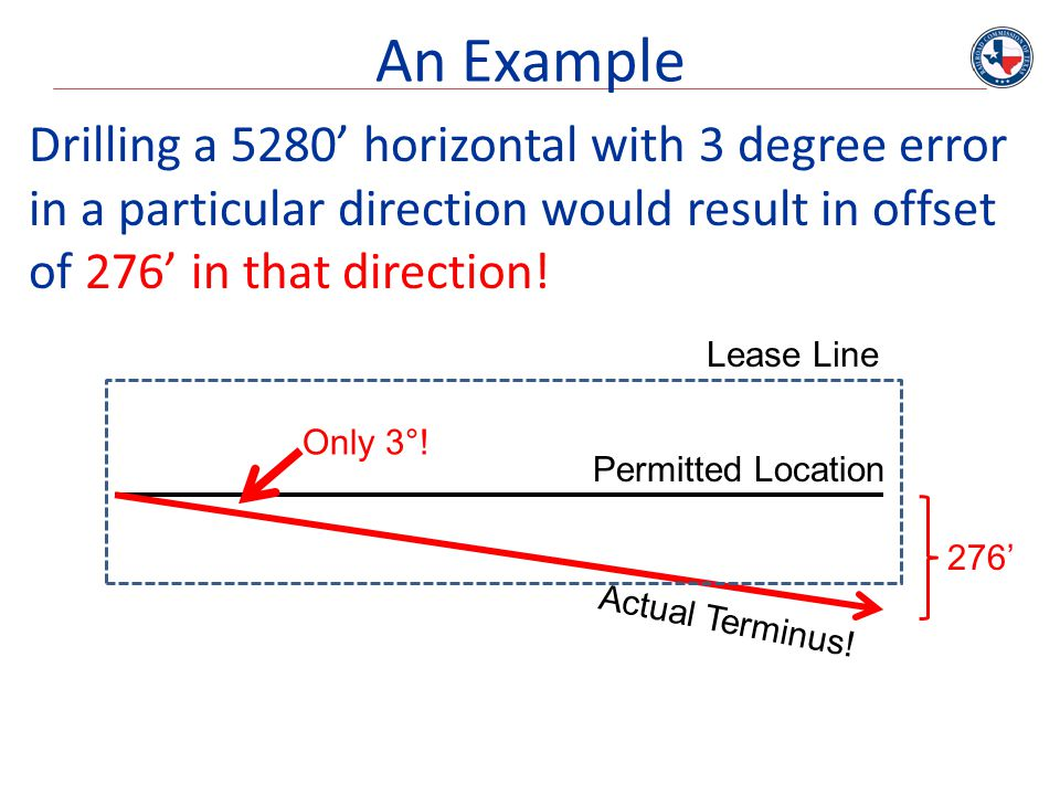 An Example Drilling a 5280' horizontal with 3 degree error in a particular direction would result in offset of 276' in that direction!