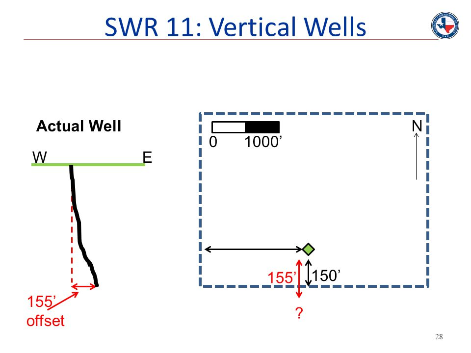 SWR 11: Vertical Wells Actual Well N 0 1000' W E 155' 150' 155' offset