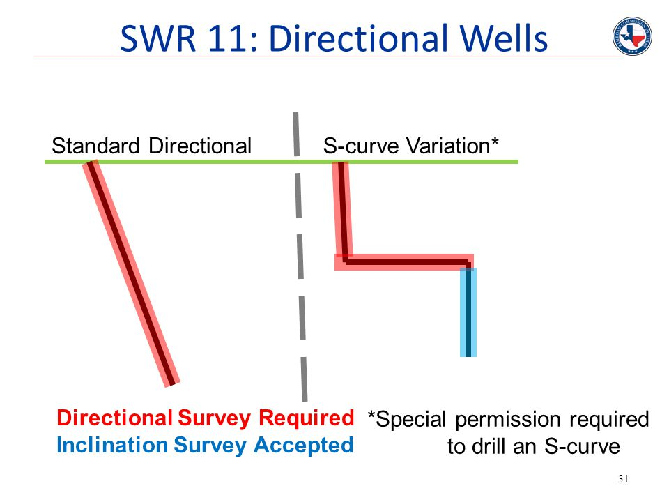 SWR 11: Directional Wells