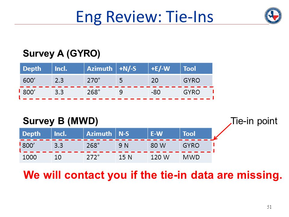 Eng Review: Tie-Ins Survey A (GYRO) Depth. Incl. Azimuth. +N/-S. +E/-W. Tool. 600' 2.3. 270°