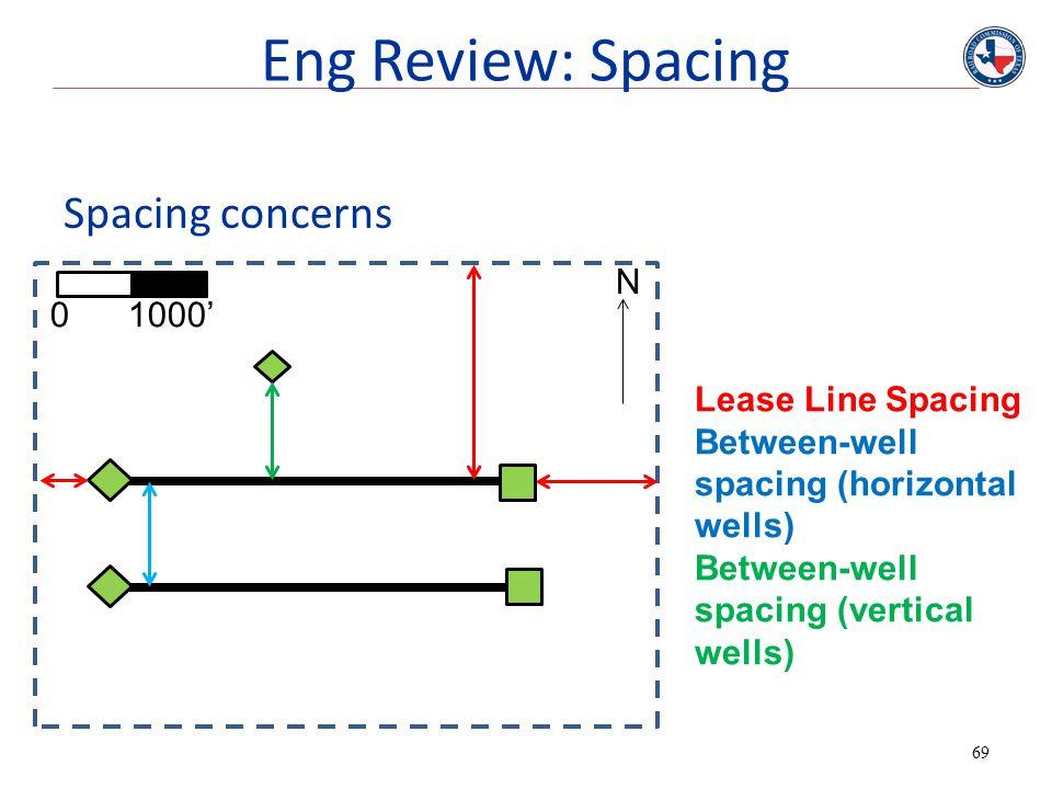 Eng Review: Spacing Spacing concerns N 0 1000' Lease Line Spacing