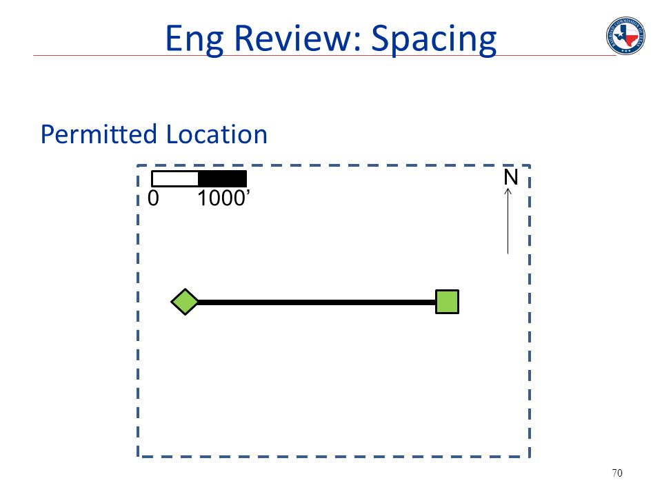 Eng Review: Spacing Permitted Location N 0 1000' Permitted location.