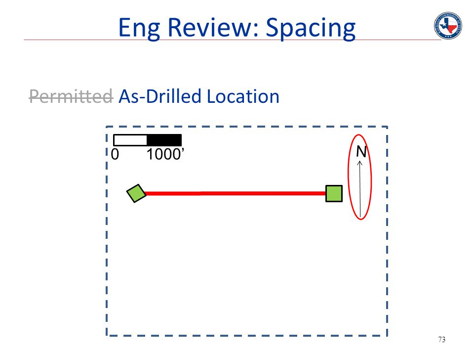 Eng Review: Spacing Permitted As-Drilled Location N 0 1000'