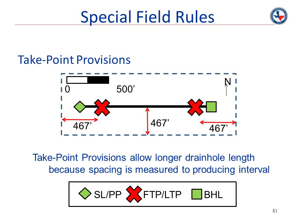 Special Field Rules Take-Point Provisions N 0 500' 467' 467' 467'
