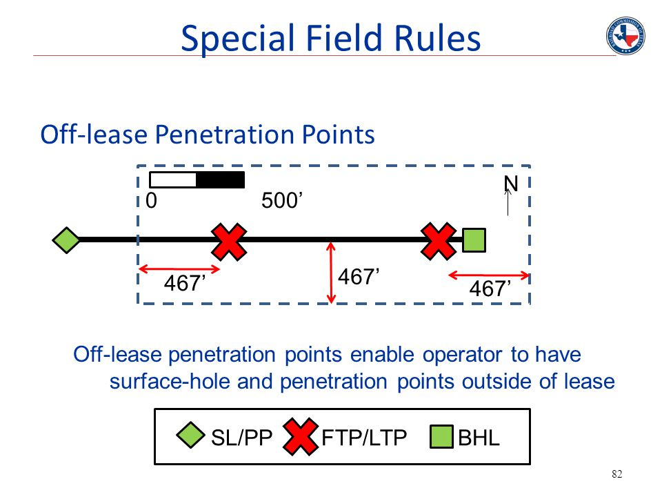 Special Field Rules Off-lease Penetration Points N 0 500' 467' 467'