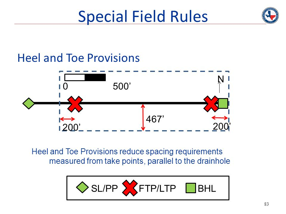 Special Field Rules Heel and Toe Provisions N 0 500' 467' 200' 200'