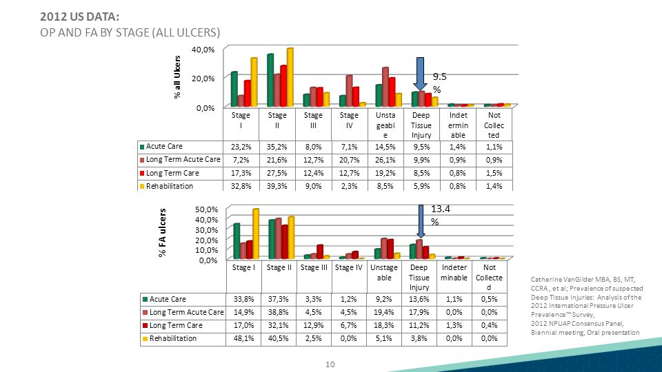 2012 US DATA: OP AND FA BY STAGE (ALL ULCERS)