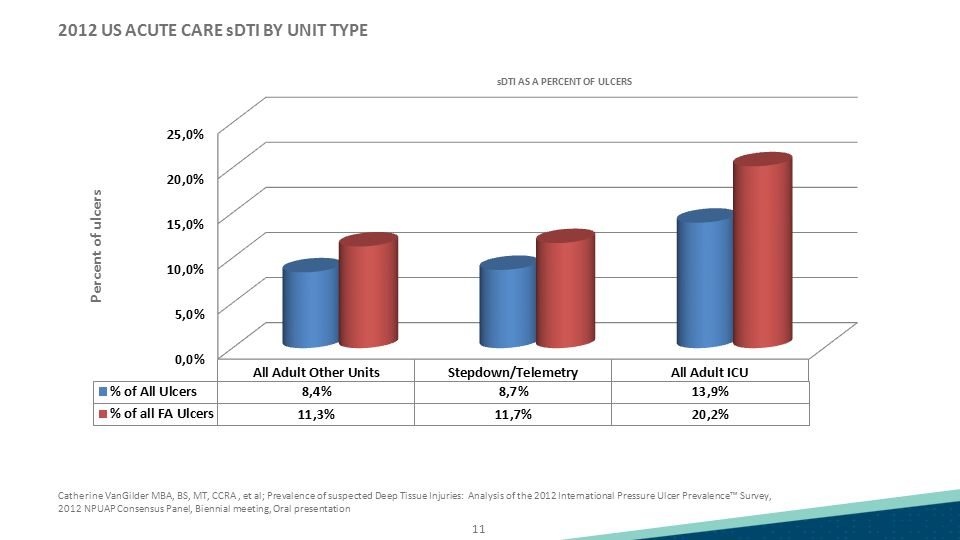2012 US ACUTE CARE sDTI BY UNIT TYPE