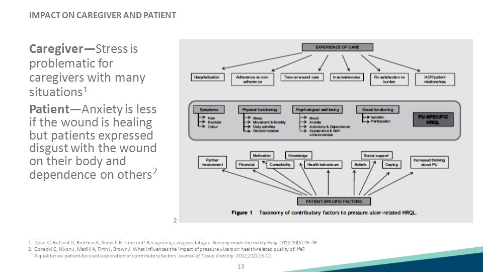 IMPACT ON CAREGIVER AND PATIENT